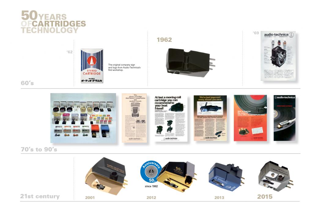 50 de ani de istorie AudioTechnica