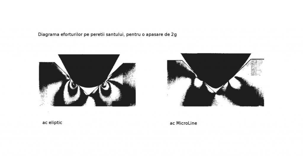 Diagrama efoturilor pe peretii santului