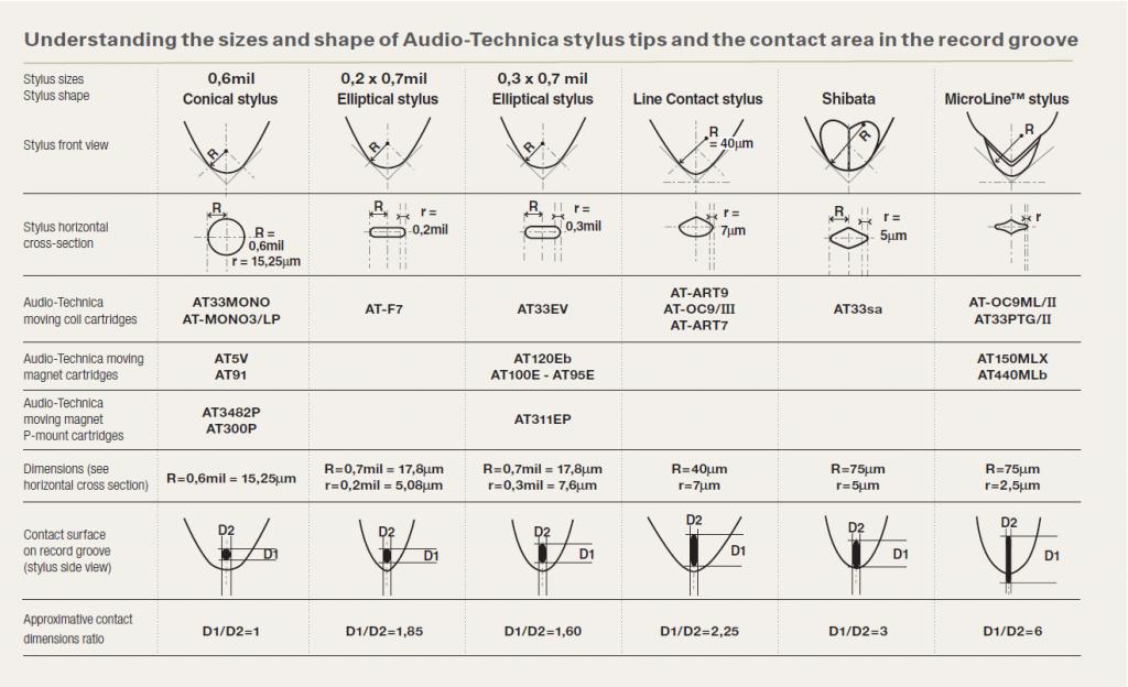 Doze AudioTechnica - geometrie si suprafete de contact