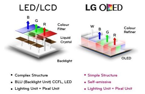 OLED vs LED - sursa: en.tab-tv.com_
